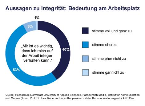 Grafik_Aussagen_zu_Integritaet_Bedeutung_am_Arbeitsplatz